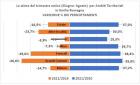 Stagione Estiva 2021: SEGNALI DI RIPRESA DEL SETTORE TURISTICO GRAZIE ALLA DOMANDA ITALIANA E IL CONTRIBUTO DEGLI STRANIERI. NUMERI PERO' ANCORA LONTANI DAI LIVELLI PRE-COVID: MENO 16% DI PERNOTTAMENTI STIMATI RISPETTO ALL'ESTATE 2019 IN REGIONE